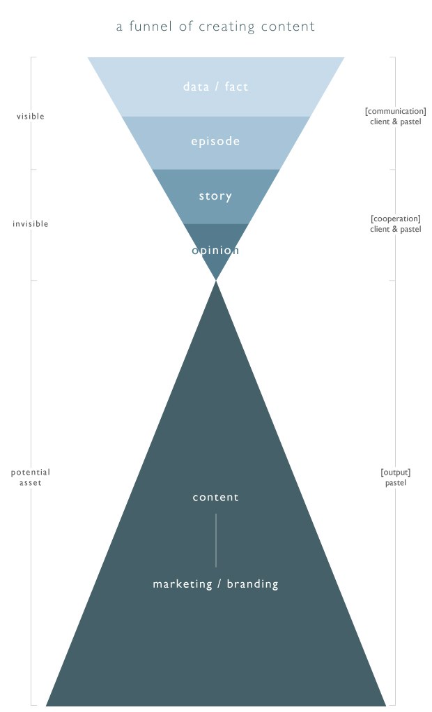 a funnel of creating content